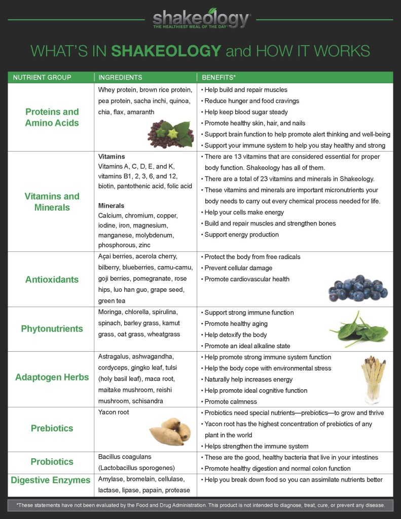 Shakeology Ingredient Chart